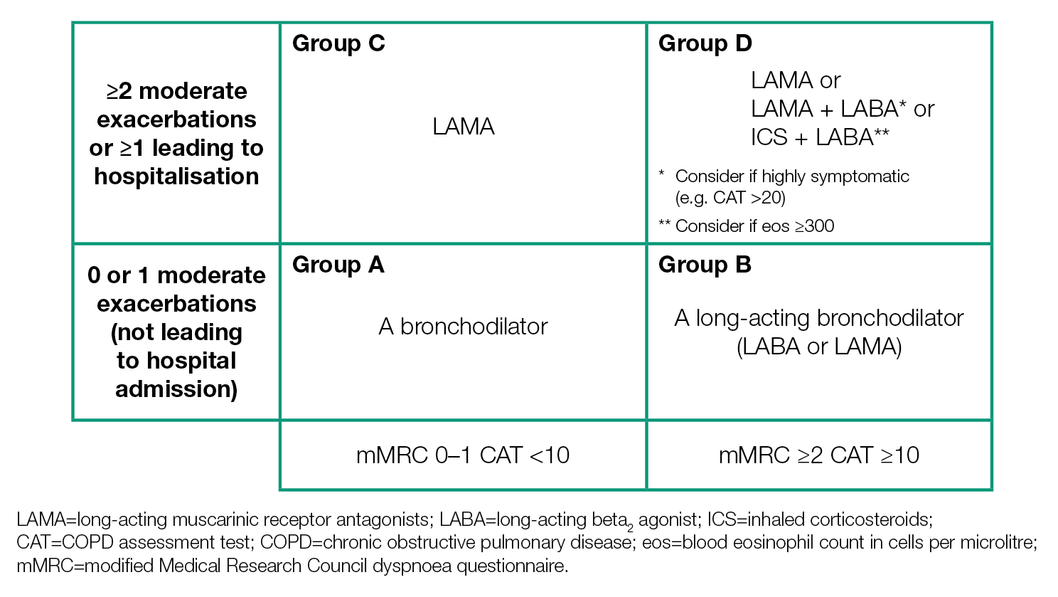 GOLD COPD 2019 strategy | Independent professional body