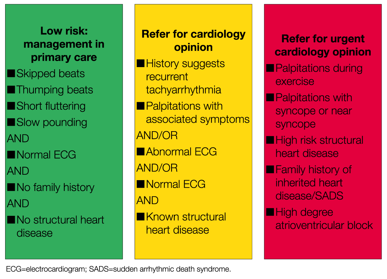 Management of palpitations in primary care guideline