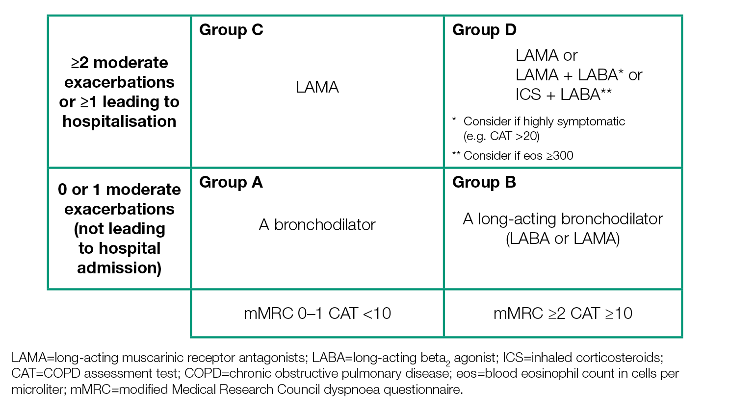 GOLD COPD 2019 strategy | Independent professional body guideline