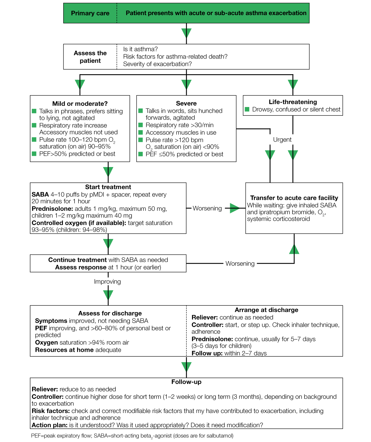 2018 Guidelines For Copd Management Flowchart Examples Of Everyday