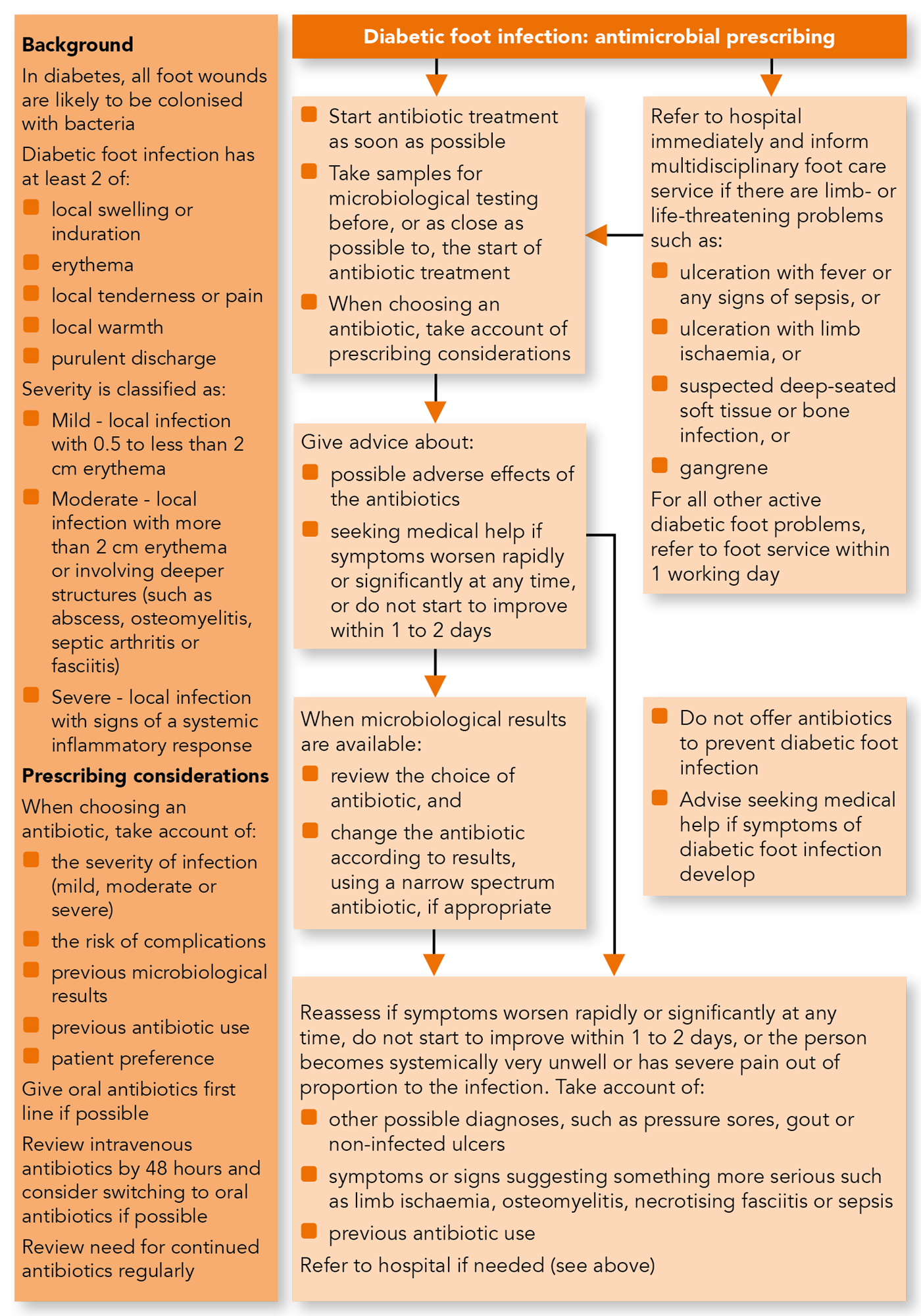 Diabetic Foot Problems Prevention And Management Nice Guideline