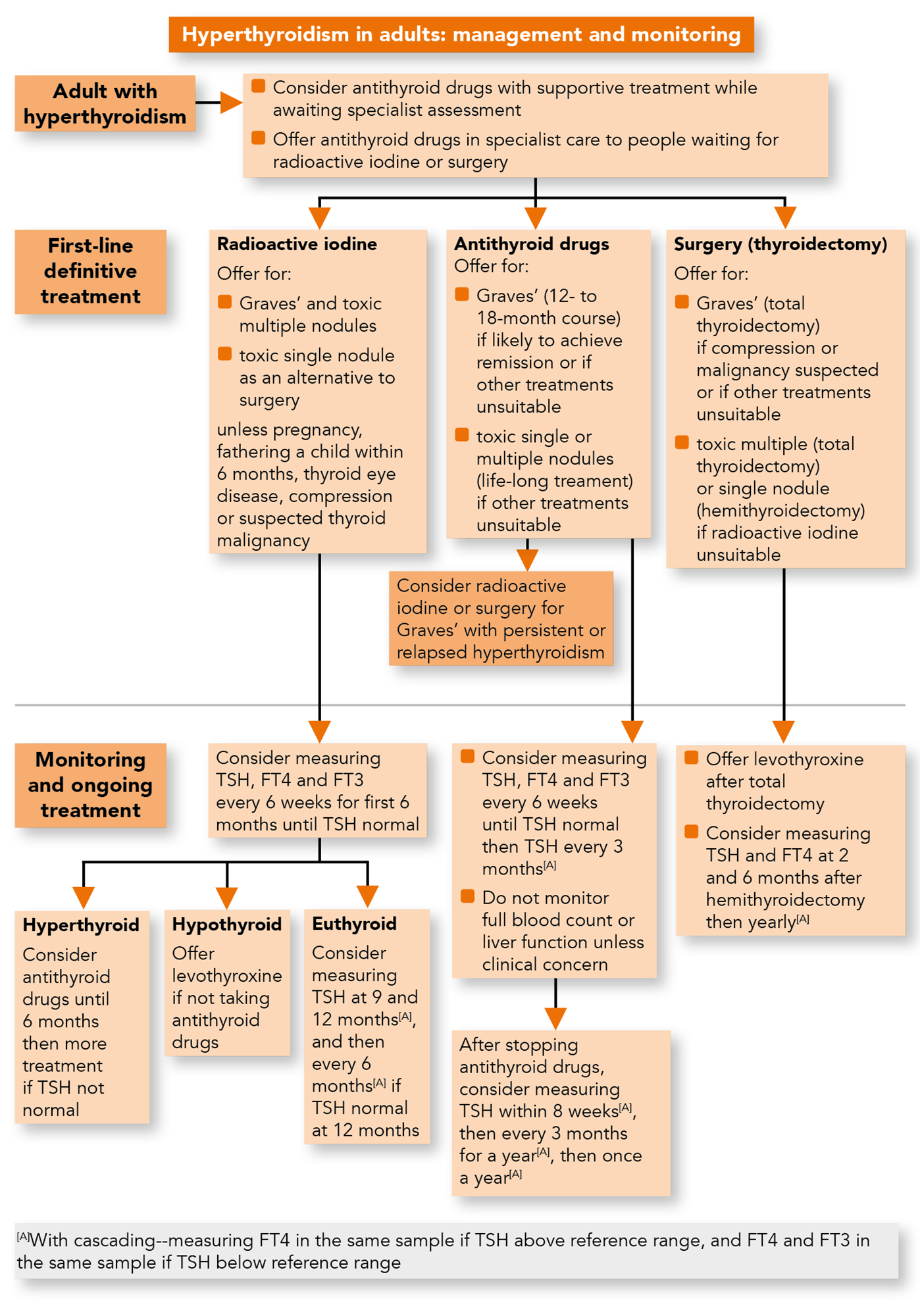 Thyroid disease: assessment and management | NICE guideline | Guidelines