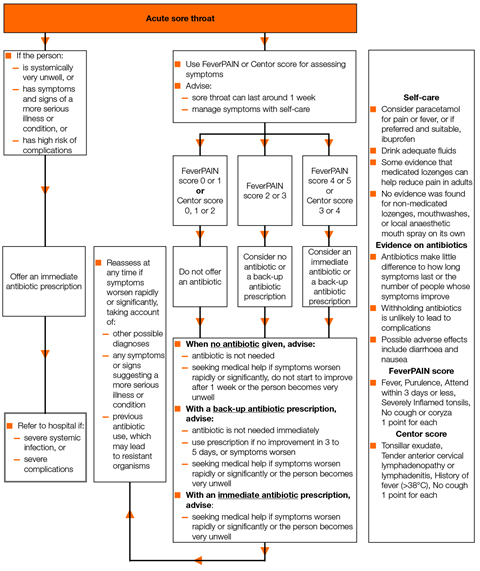 Algorithm for the management of sore throat 1280x1524
