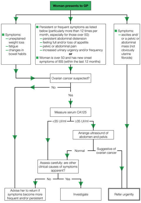The Macmillan Cancer Support referral pathway for suspected ovarian cancer