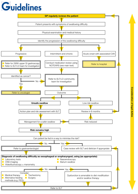 Algorithm for the management of dysphagia in adults with learning disability