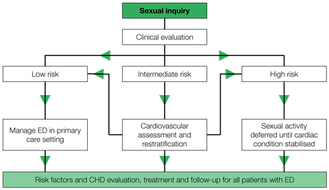 erectile-dysfunction-management-algorithm-according-to-graded-cardiovascular-risk-1280x743