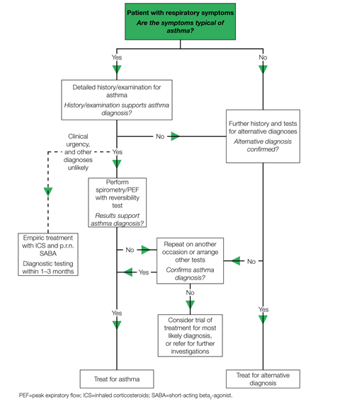 Algorithm for the diagnosis of asthma 1280x1524