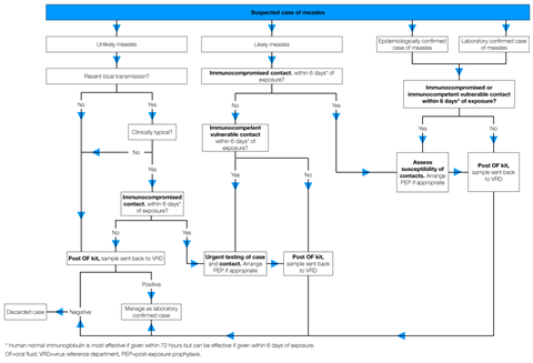 Measles risk assessment algorithm